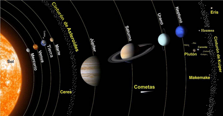 Empecemos con el Sistema Solar, ¿Qué planeta está más cerca de la Tierra?