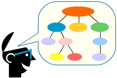 Usualmente ¿Cómo prefieres comunicarte?