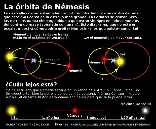 ¿Crees en la teoría de Nemesis?