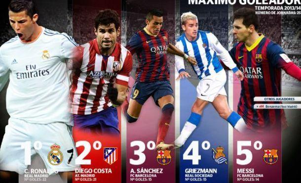 ¿Cuál de los siguientes goleadores de la actual temporada no disputó la Liga BBVA el año pasado?