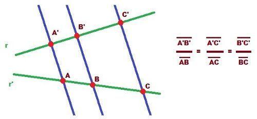 ¿A qué teorema corresponde la imagen?