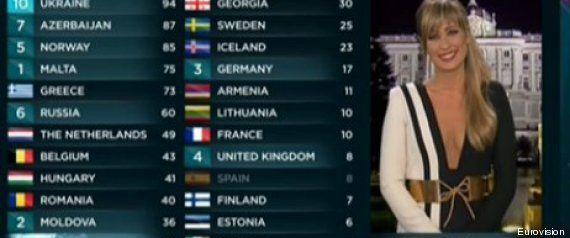 ¿Qué país ha conseguido la victoria más abultada en la historia del Festival de Eurovision?