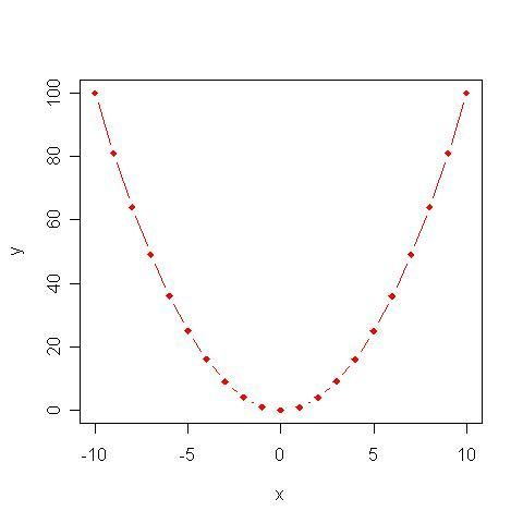 ¿A qué función corresponde esta gráfica?