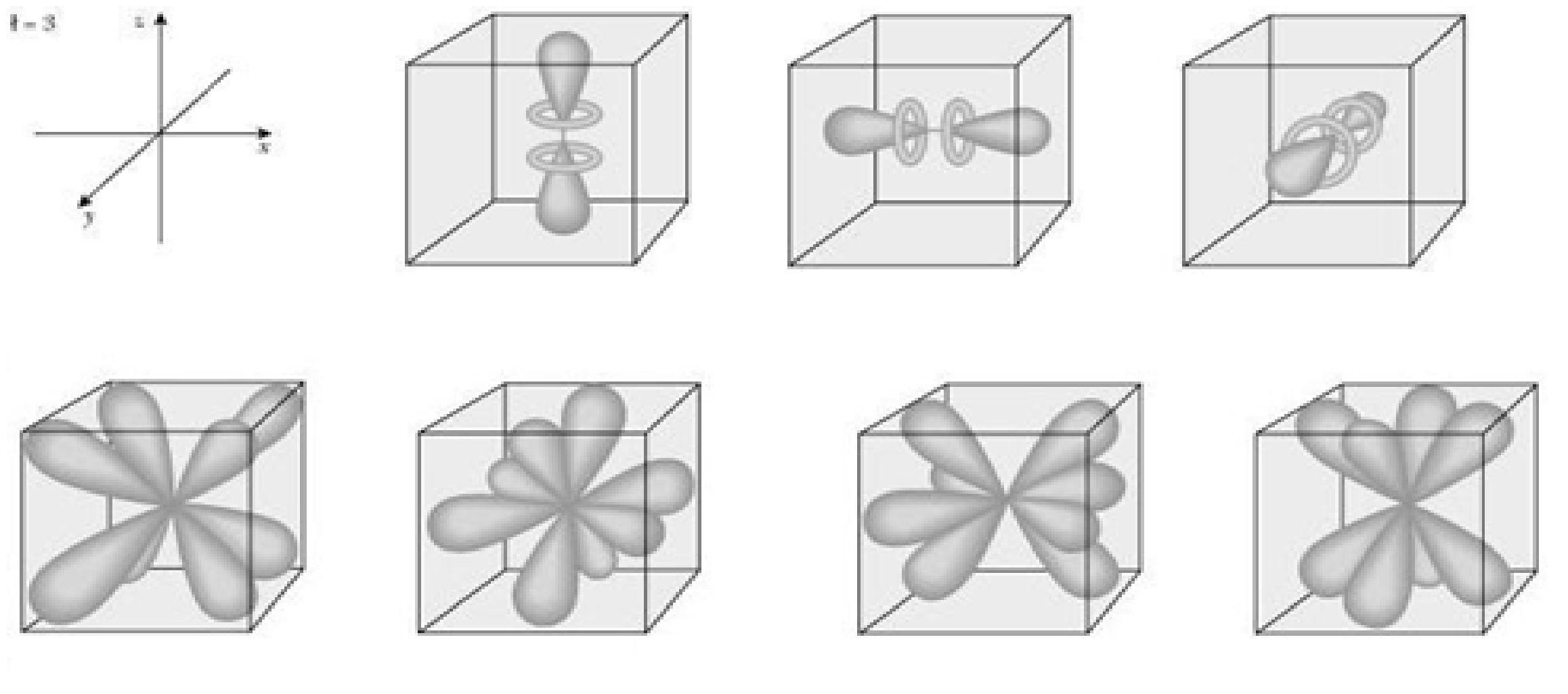 ¿Qué es un orbital atómico?