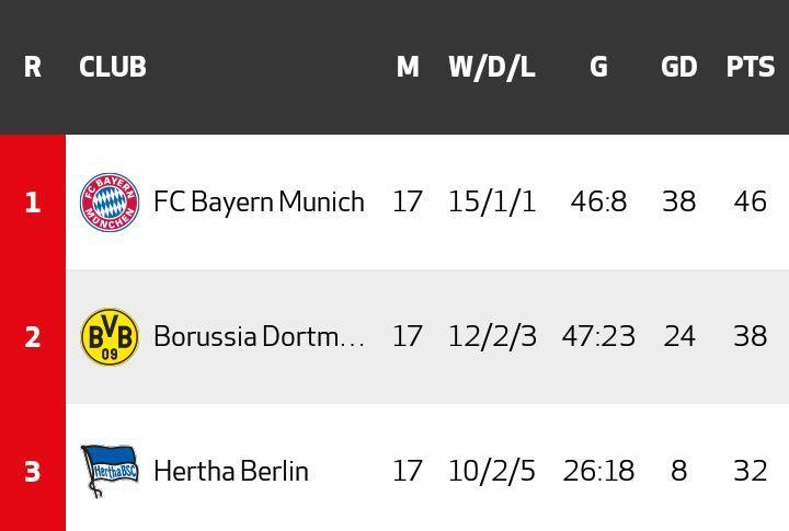 ¿Qué equipo está en la cima de la tabla esta temporada?
