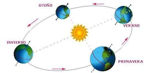 ¿A cuántos movimientos está sometida la Tierra?
