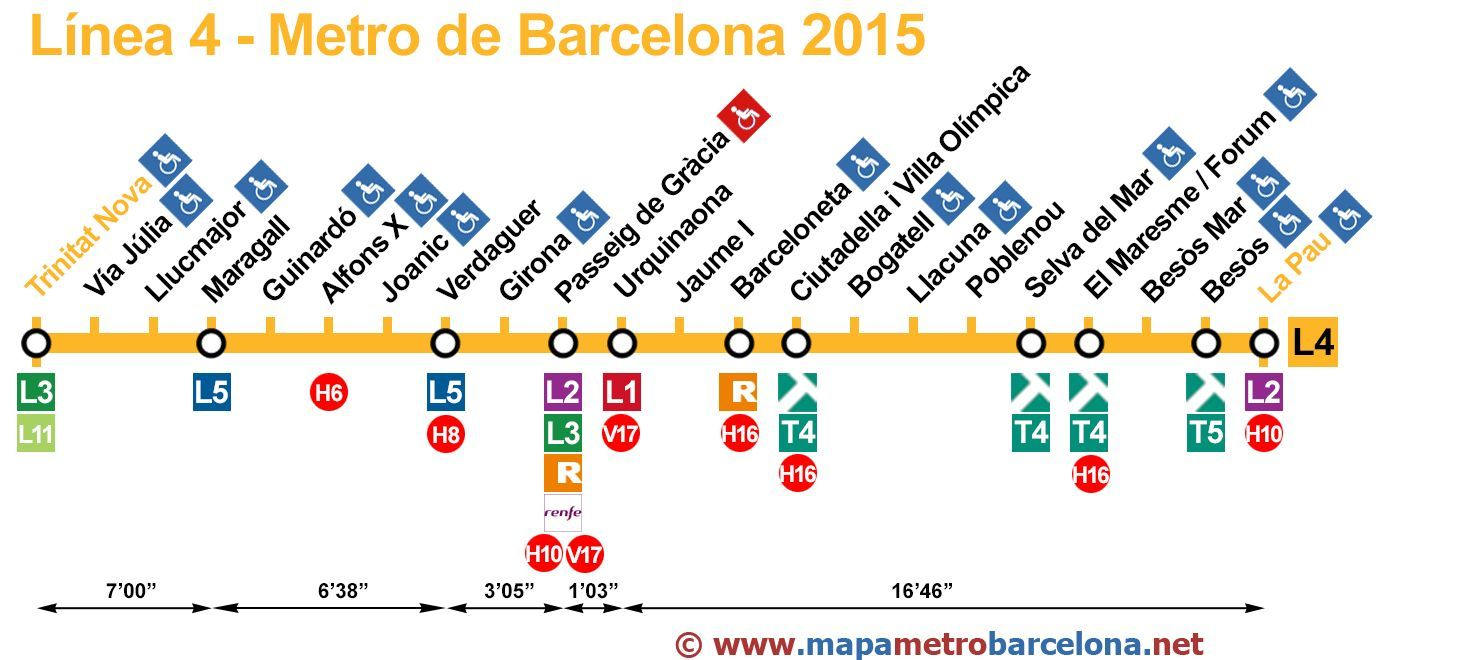Viral zalo qu l nea de metro de barcelona eres for Linea barcelona