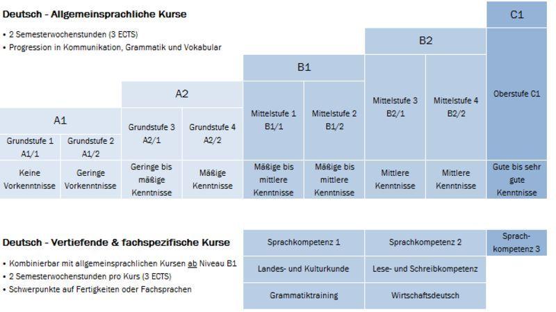 11138 - ¿Cuánto sabes de alemán? Nivel avanzado