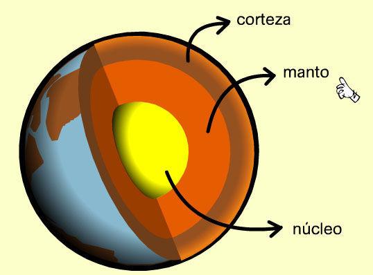 Esta imagen muestra tres capas de la tierra. ¿Cuál es la más caliente?
