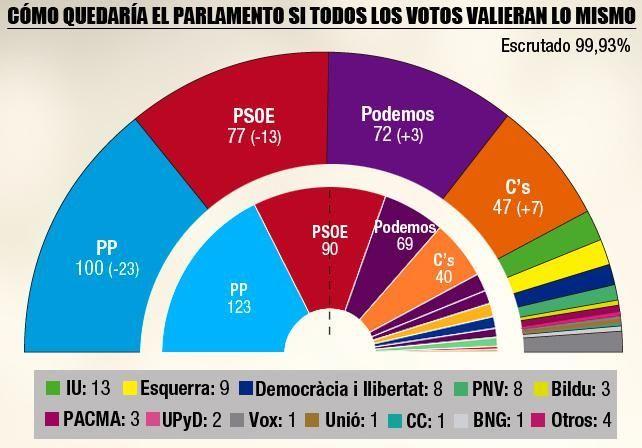 ¿Quién crees que ha salido PEOR parado en las pasadas elecciones (20 de Diciembre)? (Mira el gráfico si lo necesitas)