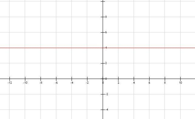 ¿Cuál es la función que representa esta gráfica?