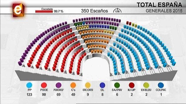 ¿Lo que diga la prensa sobre un partido político puede cambiar tu voto para el 26-J?