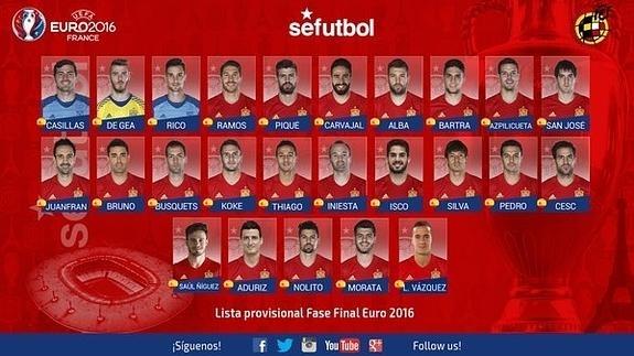 18670 - Crea tu propia convocatoria para la selección española de la Eurocopa 2016