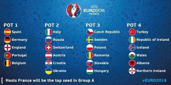 La fase de grupos está formada por 6 grupos de 4 selecciones cada uno, ¿Cuántas selecciones pasarán de fase de grupos?