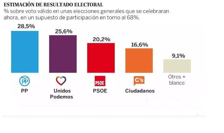 19667 - Encuesta electoral