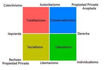 En el eje político ¿Cómo te definirías?