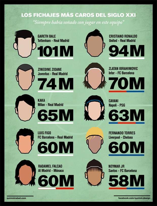 ¿Cuánto es lo máximo que pagarías por un jugador? ¿Cuánto gastarías por mercado de fichajes?