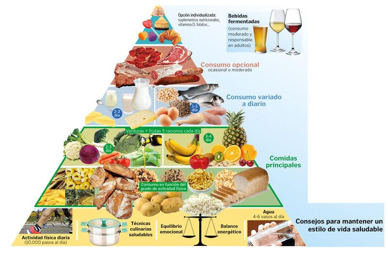 ¿Cuáles son los alimentos que tienen una cantidad de hidratos de carbono característica? (Ciencias Naturales - 4 Primaria)