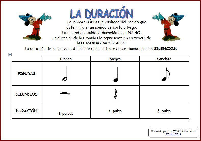 ¿Qué figura musical tiene una duración de 4 pulsos? (Música - 4 Primaria)