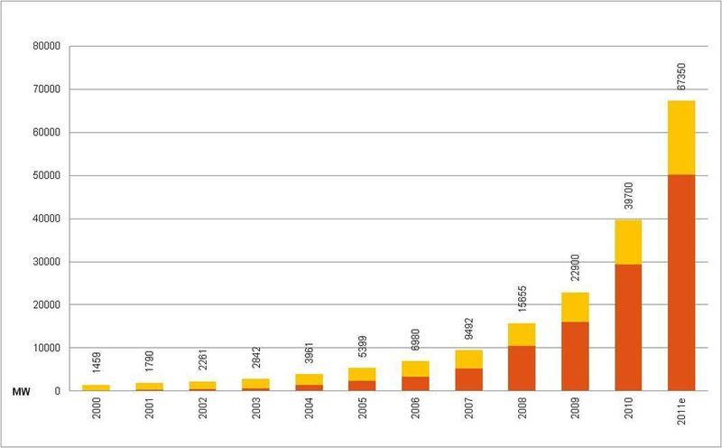 ¿Te parece buena la energía solar? (Imagen: evolución de la producción de la energía solar fotovoltaica en Europa)
