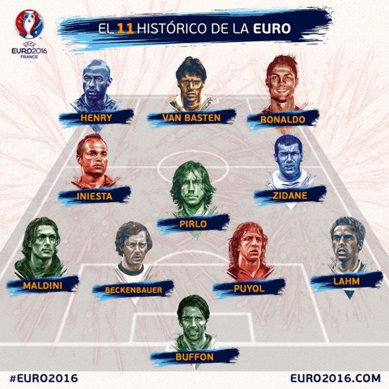 ¿Cuántas eurocopas ha ganado la selección Española?