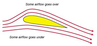Vayamos con algo más de teoria... ¿Por qué parte del ala se desplaza a mayor velocidad el aire?