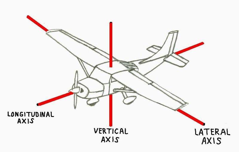 ¿Qué superfícies de control modifican el eje de guiñada?