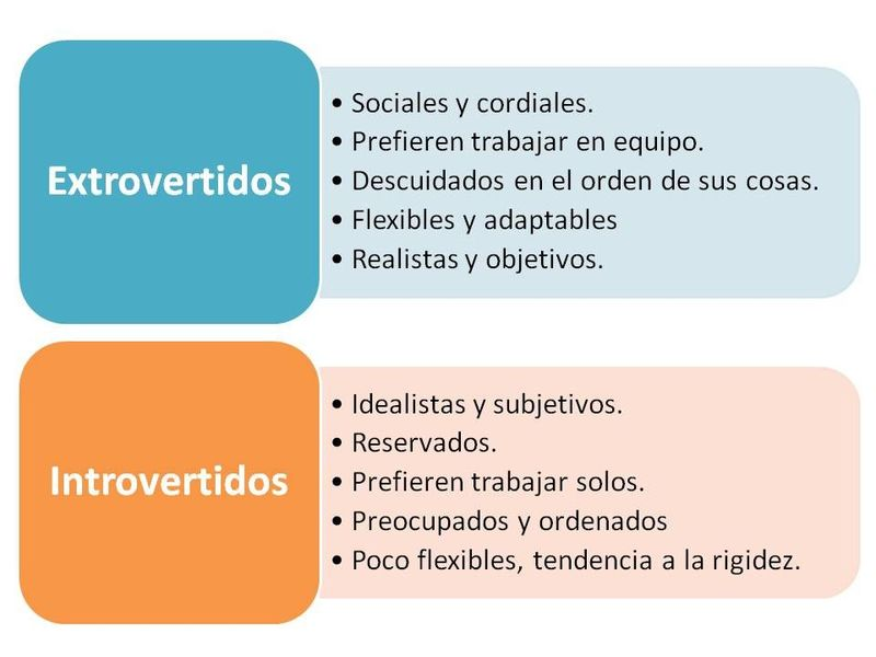 ¡First question! ¿Te consideras alguien introvertido o extrovertido?