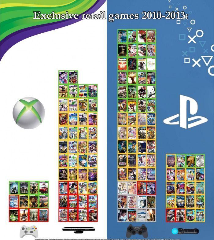 ¿Qué juegos exclusivos prefieres?