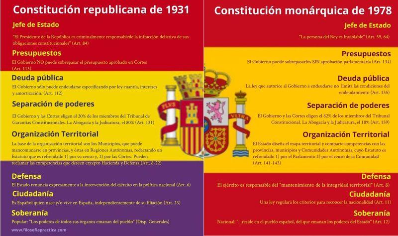 25424 - ¿Monarquía o República? ¿Qué opinas?