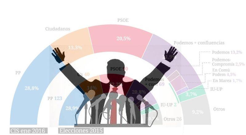 25731 - ¡Elecciones! ¿Conseguirás llegar a presidente?
