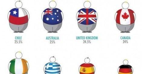 ¿Cuál crees que es el porcentaje de obesidad en España?