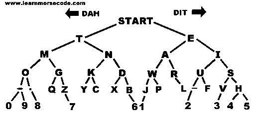 ¿Cómo se escribe la M en código Morse?