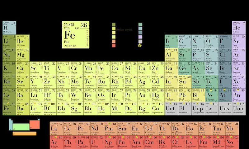 Creador de la tabla periódica