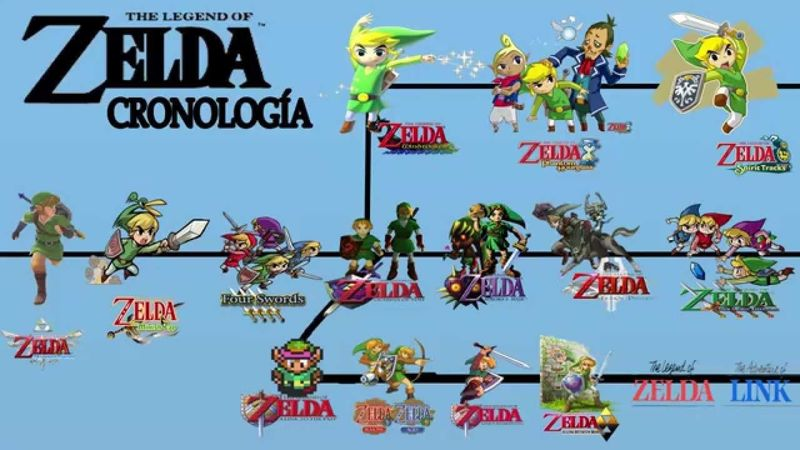 28111 - ¿Cuánto sabes de The legend of Zelda?