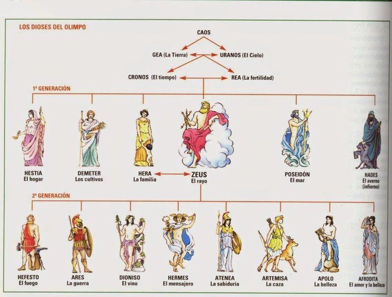 Elige entre uno de los siguientes dioses griegos.