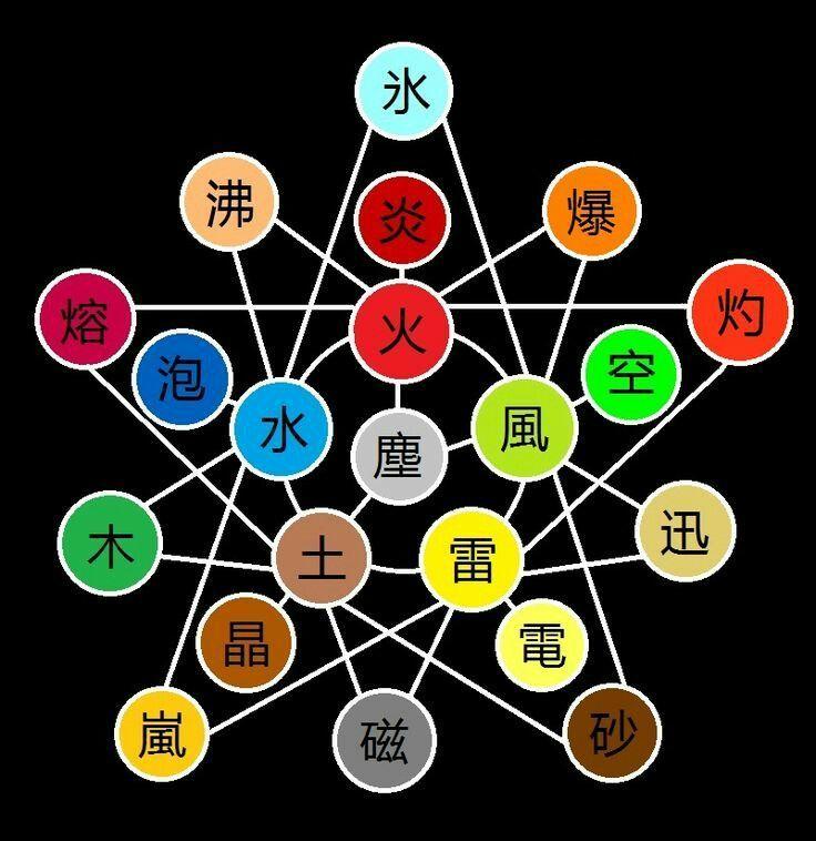¿Cuál es el elemento que más te gusta?