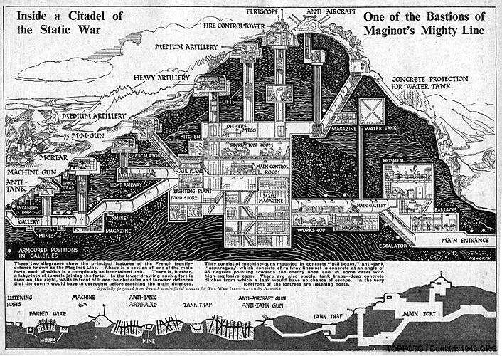 ¿Qué era la Línea Maginot?