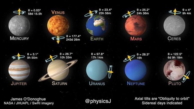 ¿Qué planeta, satélite o luminaria te parece más bella?